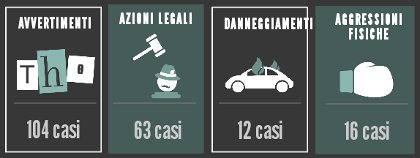 Infografica giornalisti minacciati