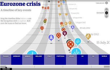 Eurozone crisis: three-and-a-half years of pain